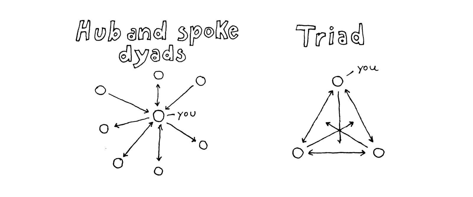 Triad Relationships